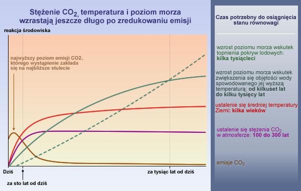 długoterminowe skutki zmian klimatu