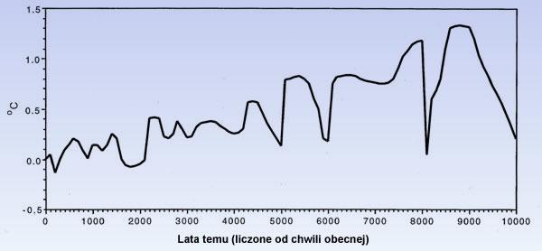 nagłe ochłodzenie 8 200 lat temu
