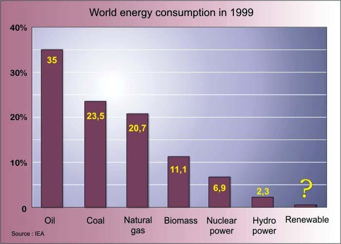 zużycie energii na świecie