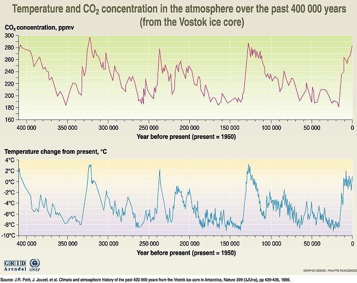 temperatura i koncentracja CO2