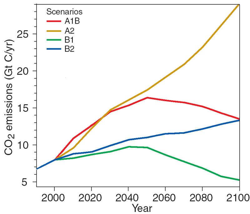 scenariusze emisji