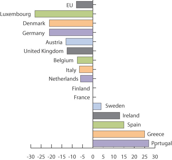 cele emisji w Europie