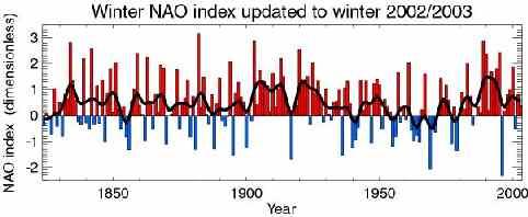 North Atlantic Oscillation Index
