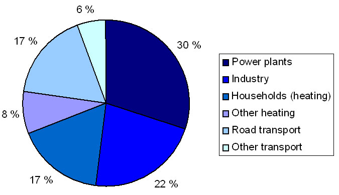 sources of fossil fuels