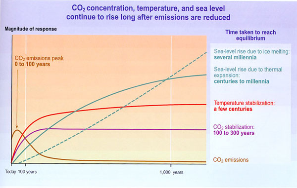 long term impacts of climate change