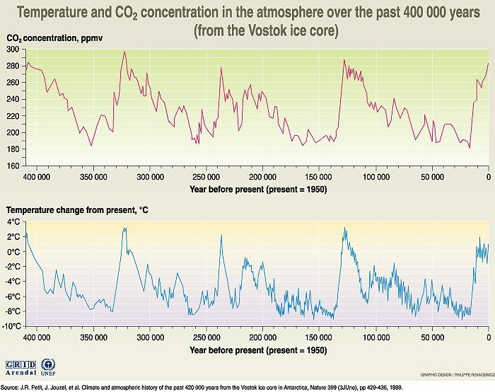temperatures and CO2 concentrations